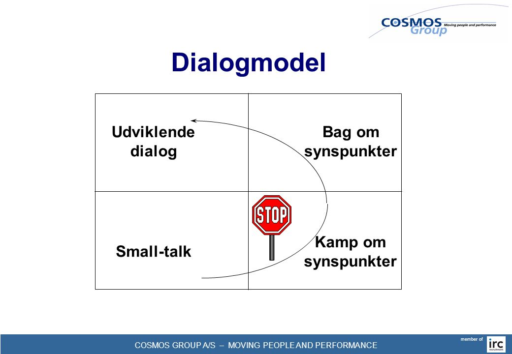 COSMOS GROUP A/S – MOVING PEOPLE AND PERFORMANCE member of Dialogmodel Udviklende dialog Bag om synspunkter Small-talk Kamp om synspunkter