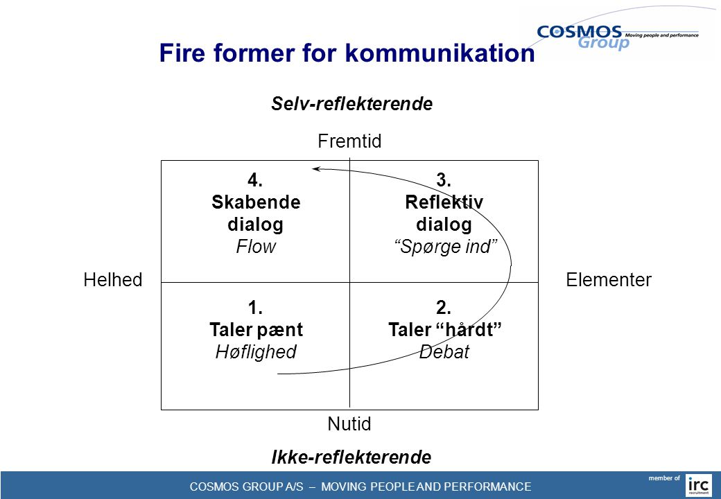 COSMOS GROUP A/S – MOVING PEOPLE AND PERFORMANCE member of Fire former for kommunikation 1.