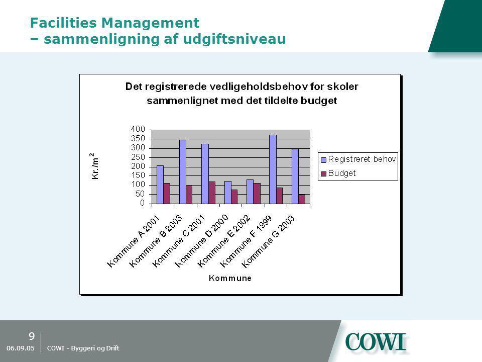 9 06.09.05 COWI - Byggeri og Drift Facilities Management – sammenligning af udgiftsniveau