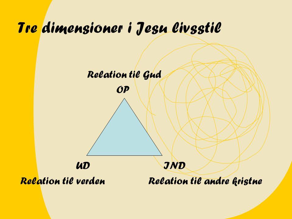 Tre dimensioner i Jesu livsstil Relation til Gud OP UDIND Relation til verden Relation til andre kristne
