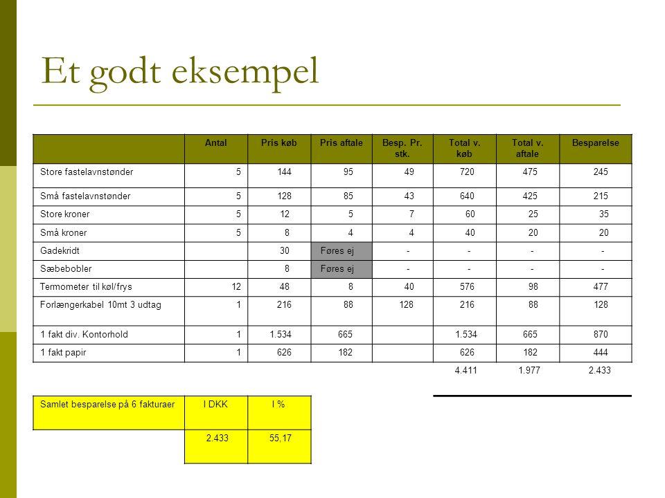 Et godt eksempel AntalPris købPris aftaleBesp. Pr.