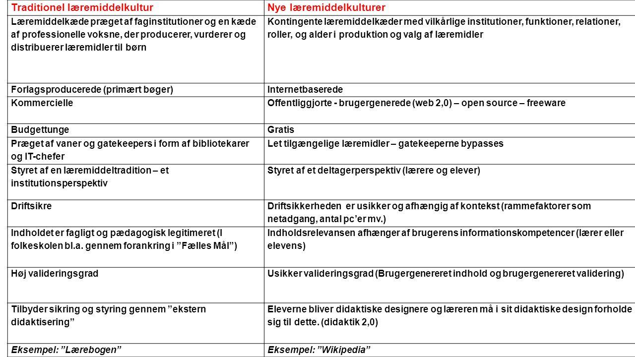 Traditionel læremiddelkulturNye læremiddelkulturer Læremiddelkæde præget af faginstitutioner og en kæde af professionelle voksne, der producerer, vurderer og distribuerer læremidler til børn Kontingente læremiddelkæder med vilkårlige institutioner, funktioner, relationer, roller, og alder i produktion og valg af læremidler Forlagsproducerede (primært bøger)Internetbaserede KommercielleOffentliggjorte - brugergenerede (web 2,0) – open source – freeware BudgettungeGratis Præget af vaner og gatekeepers i form af bibliotekarer og IT-chefer Let tilgængelige læremidler – gatekeeperne bypasses Styret af en læremiddeltradition – et institutionsperspektiv Styret af et deltagerperspektiv (lærere og elever) Driftsikre Driftsikkerheden er usikker og afhængig af kontekst (rammefaktorer som netadgang, antal pc'er mv.) Indholdet er fagligt og pædagogisk legitimeret (I folkeskolen bl.a.