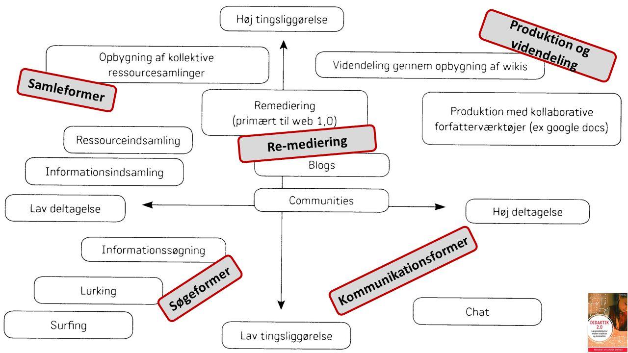 Samleformer Produktion og videndeling Re-mediering Søgeformer Kommunikationsformer