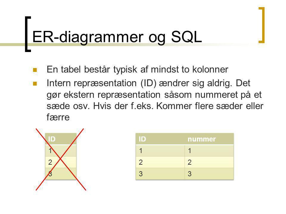 ER-diagrammer og SQL En tabel består typisk af mindst to kolonner Intern repræsentation (ID) ændrer sig aldrig.