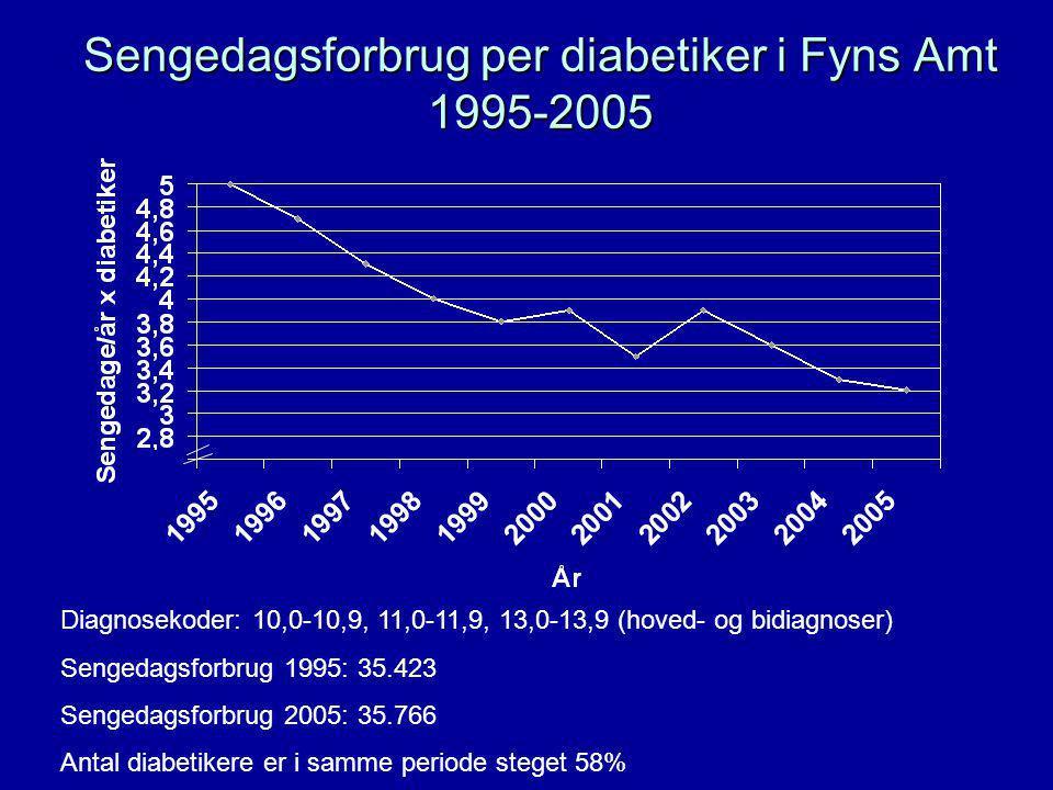 Sengedagsforbrug per diabetiker i Fyns Amt 1995-2005 Diagnosekoder: 10,0-10,9, 11,0-11,9, 13,0-13,9 (hoved- og bidiagnoser) Sengedagsforbrug 1995: 35.423 Sengedagsforbrug 2005: 35.766 Antal diabetikere er i samme periode steget 58%