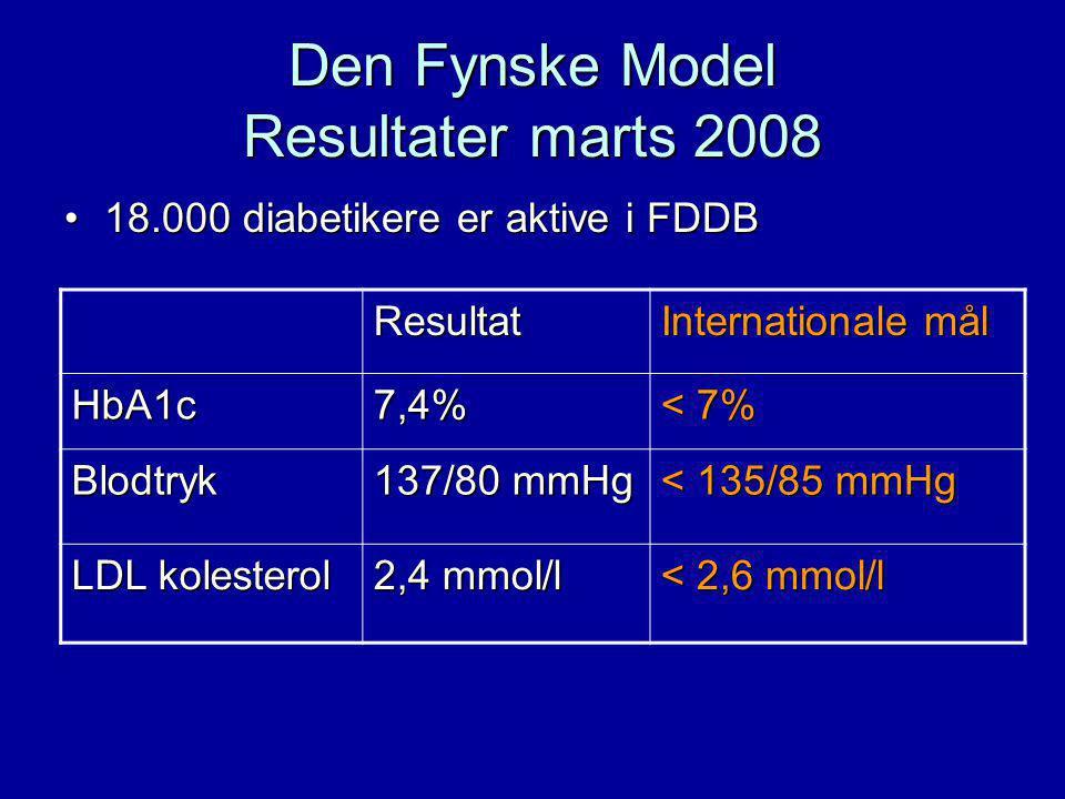 Den Fynske Model Resultater marts 2008 18.000 diabetikere er aktive i FDDB18.000 diabetikere er aktive i FDDB Resultat Internationale mål HbA1c7,4% < 7% Blodtryk 137/80 mmHg < 135/85 mmHg LDL kolesterol 2,4 mmol/l < 2,6 mmol/l