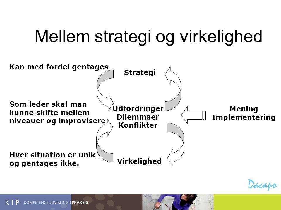 Mellem strategi og virkelighed Strategi Virkelighed Udfordringer Dilemmaer Konflikter Mening Implementering Kan med fordel gentages Hver situation er