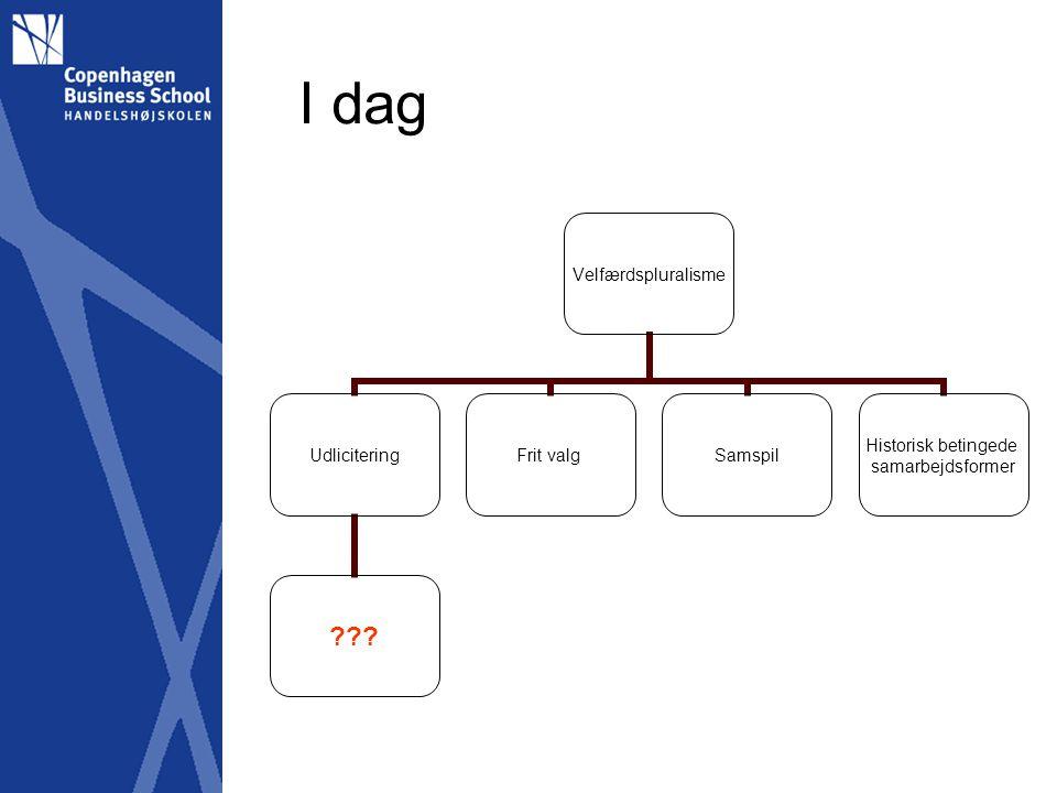 I dag Velfærdspluralisme Udlicitering Frit valgSamspil Historisk betingede samarbejdsformer
