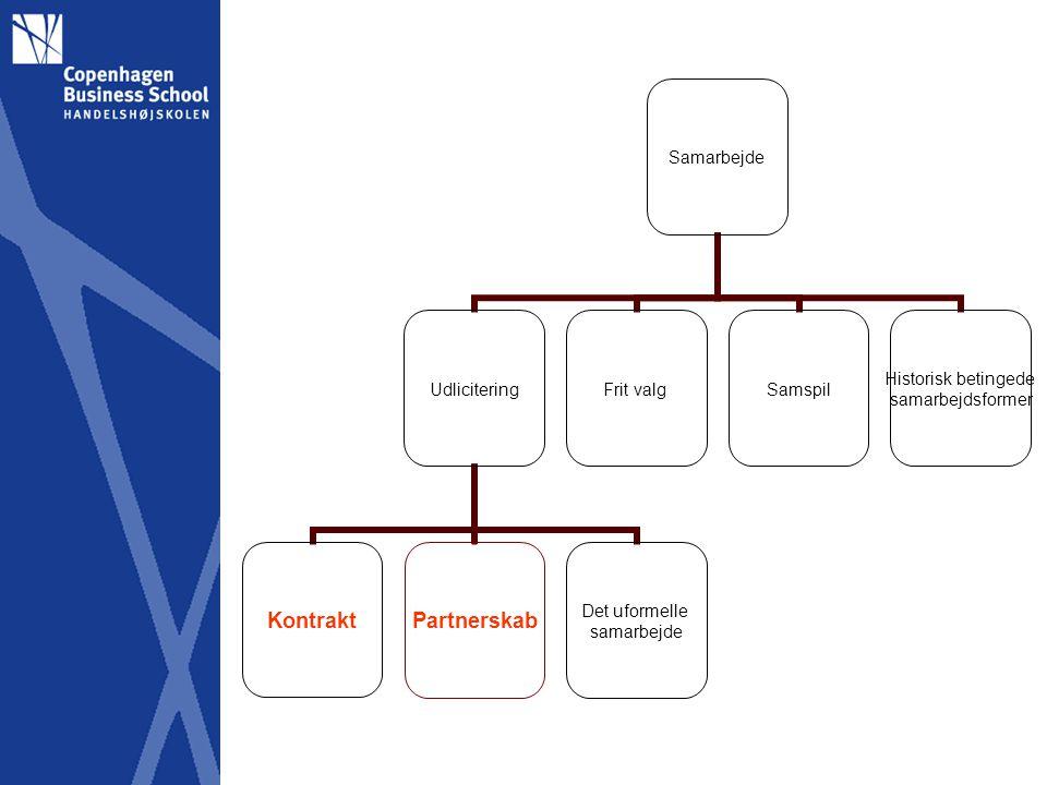 Samarbejde Udlicitering KontraktPartnerskab Det uformelle samarbejde Frit valgSamspil Historisk betingede samarbejdsformer