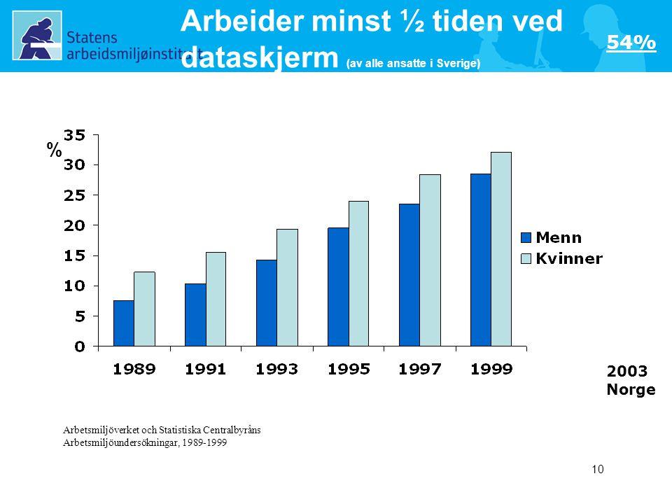 10 Arbeider minst ½ tiden ved dataskjerm (av alle ansatte i Sverige) Arbetsmiljöverket och Statistiska Centralbyråns Arbetsmiljöundersökningar, 1989-1999 % 2003 Norge 54%