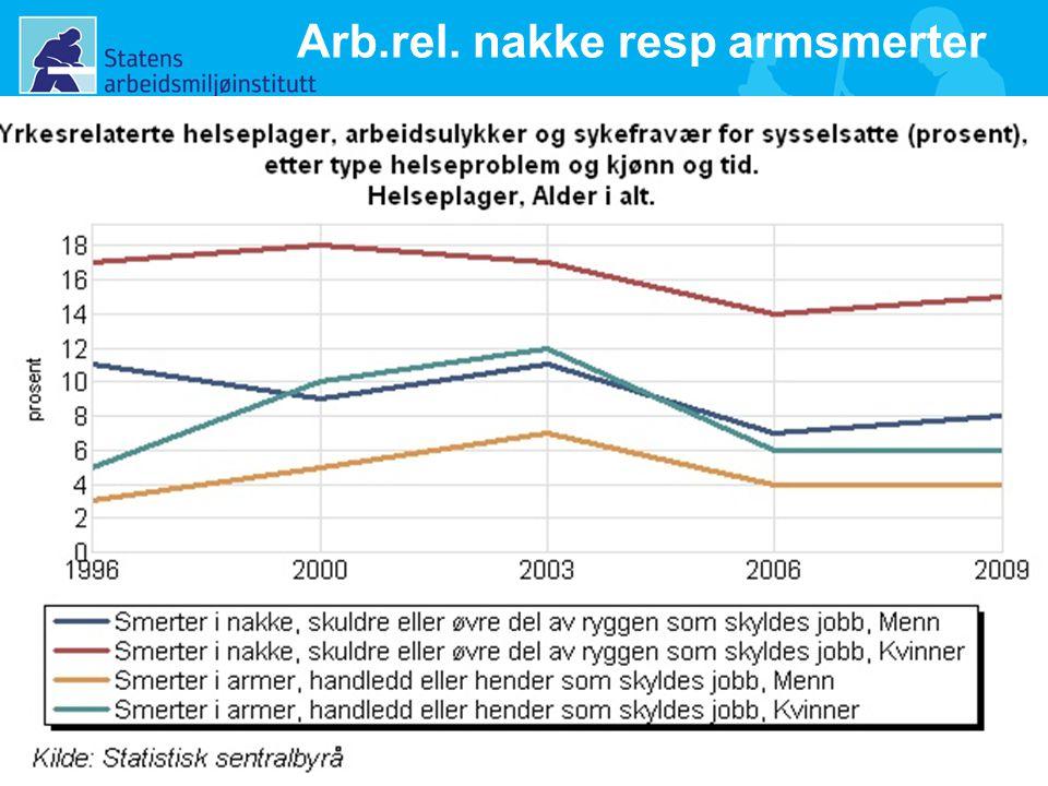 13 Arb.rel. nakke resp armsmerter