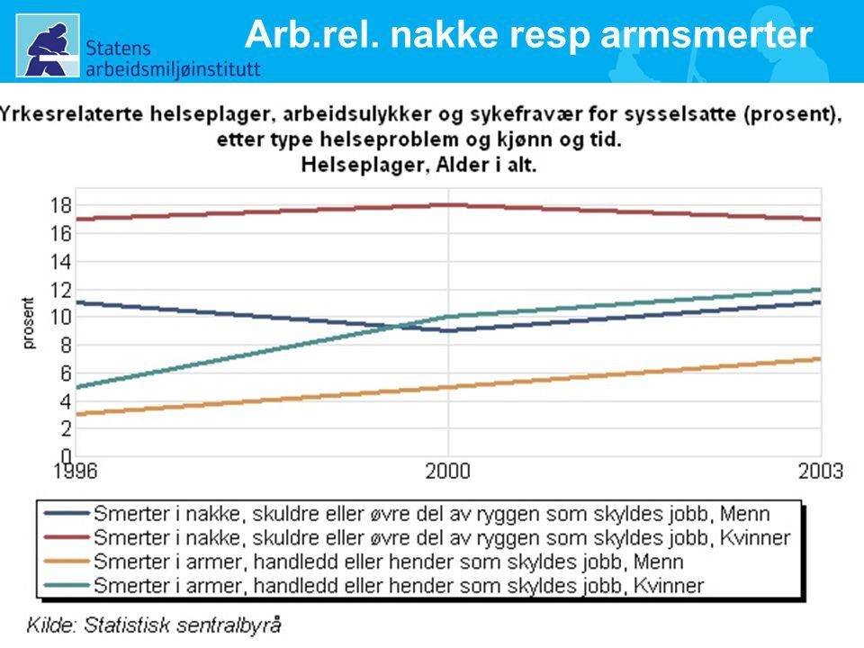 9 Arb.rel. nakke resp armsmerter