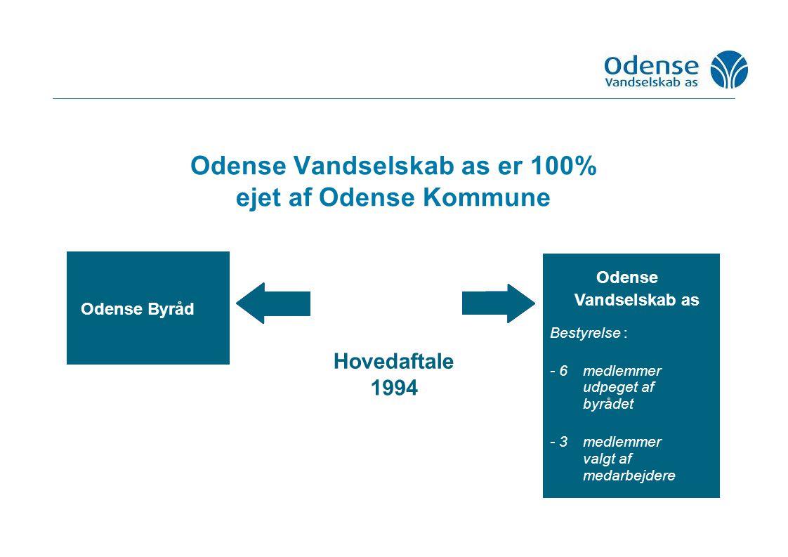 Odense Vandselskab as er 100% ejet af Odense Kommune Hovedaftale 1994 Odense Byråd Odense Vandselskab as Bestyrelse : - 6medlemmer udpeget af byrådet - 3medlemmer valgt af medarbejdere