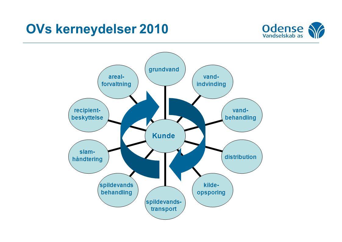 Kunde grundvand vand- indvinding vand- behandling distribution kilde- opsporing spildevands- transport spildevands behandling slam- håndtering recipient- beskyttelse areal- forvaltning OVs kerneydelser 2010