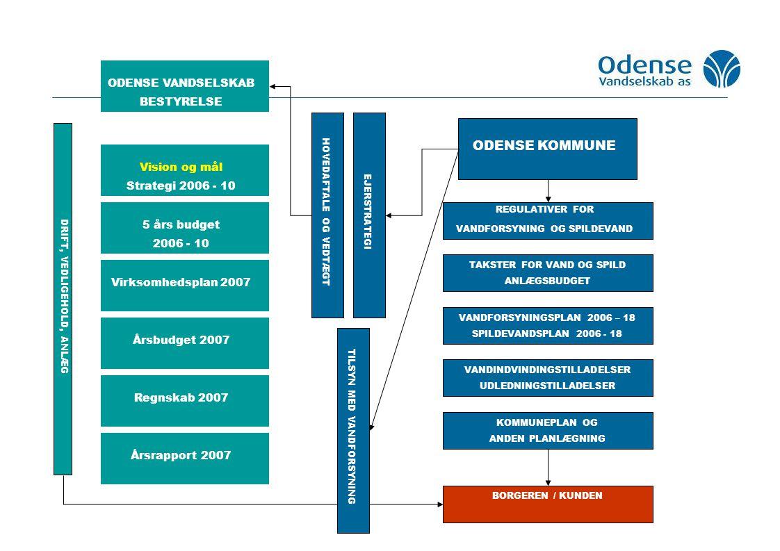 VANDFORSYNINGSPLAN 2006 – 18 SPILDEVANDSPLAN 2006 - 18 ODENSE KOMMUNE ODENSE VANDSELSKAB BESTYRELSE REGULATIVER FOR VANDFORSYNING OG SPILDEVAND TAKSTER FOR VAND OG SPILD ANLÆGSBUDGET HOVEDAFTALE OG VEDTÆGTEJERSTRATEGI DRIFT, VEDLIGEHOLD, ANLÆG KOMMUNEPLAN OG ANDEN PLANLÆGNING BORGEREN / KUNDEN VANDINDVINDINGSTILLADELSER UDLEDNINGSTILLADELSER TILSYN MED VANDFORSYNING Vision og mål Strategi 2006 - 10 5 års budget 2006 - 10 Virksomhedsplan 2007 Årsbudget 2007 Regnskab 2007 Årsrapport 2007