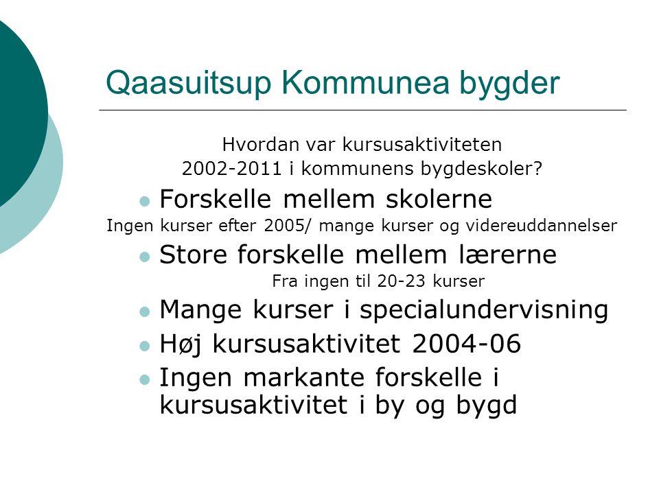 Qaasuitsup Kommunea bygder Hvordan var kursusaktiviteten 2002-2011 i kommunens bygdeskoler.