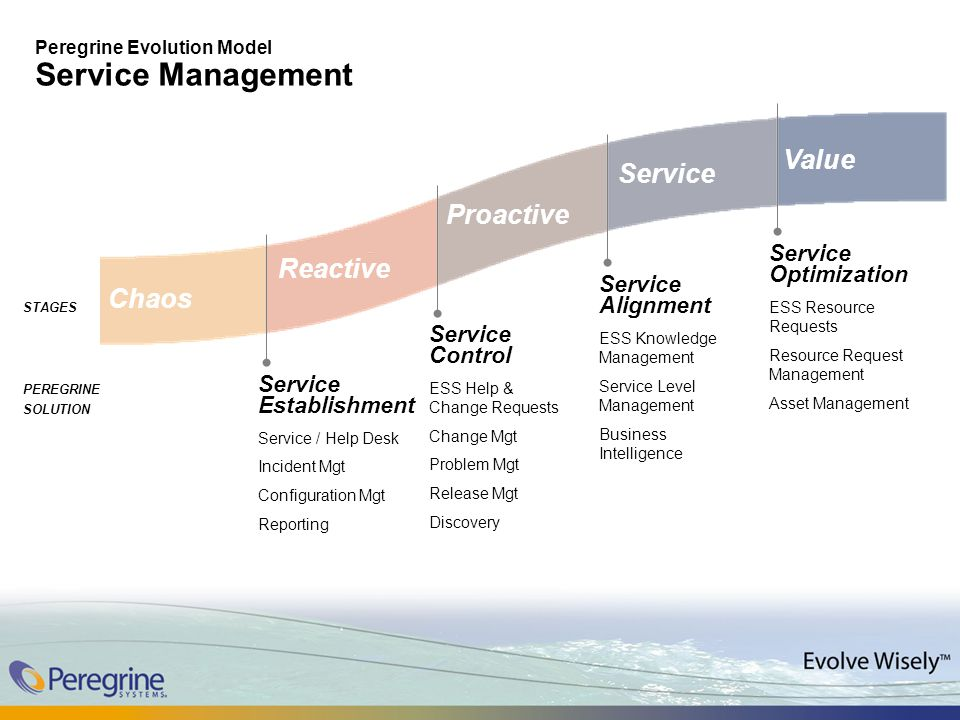 Peregrine Evolution Model Service Management Chaos Reactive Proactive Value Service Service Establishment Service / Help Desk Incident Mgt Configuration Mgt Reporting Service Optimization ESS Resource Requests Resource Request Management Asset Management Service Alignment ESS Knowledge Management Service Level Management Business Intelligence Service Control ESS Help & Change Requests Change Mgt Problem Mgt Release Mgt Discovery STAGES PEREGRINE SOLUTION