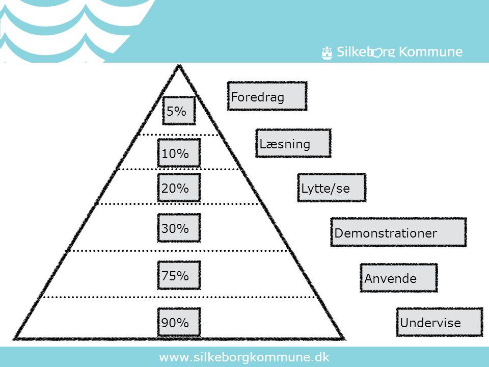 www.silkeborgkommune.dk Foredrag5%LæsningLytte/se10%20%UnderviseDemonstrationer30%90%Anvende75%