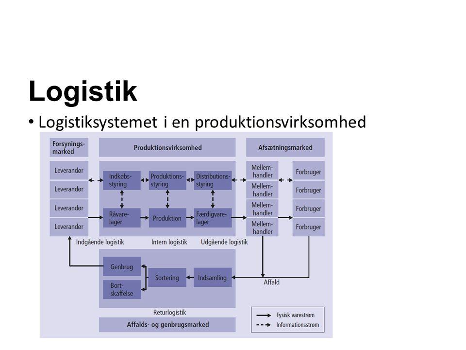 Logistik Virksomhedens logistik Indgående logistik (= indkøbsstyring) Intern logistik (= produktionsstyring) Udgående logistik (= distributionsstyring)