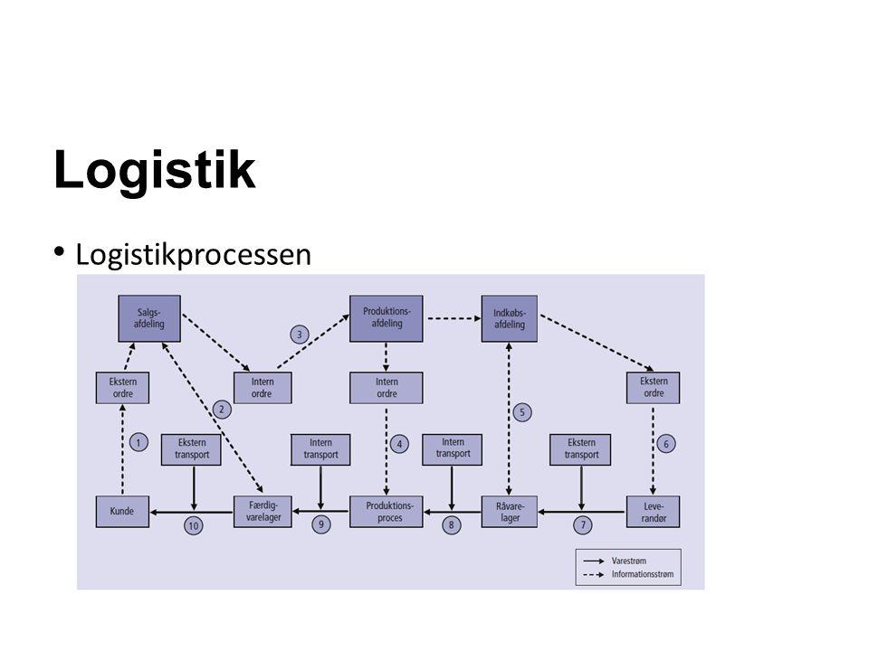 Produktionsstyring Manufacturing Ressource Planning - MRP - Planlægningssystem til styring af materialegennemløbet og kapacitetsudnyttelsen - Planlægningssystemet tager udgangspunkt i de salgsprognoser, der er udarbejdet for planlægningsperioden - Planlægningssystemet bygger på push-princippet