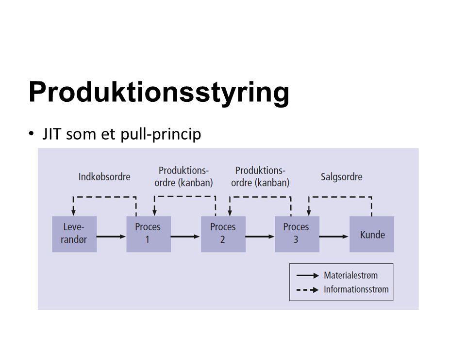 Produktionsstyring JIT som et pull-princip