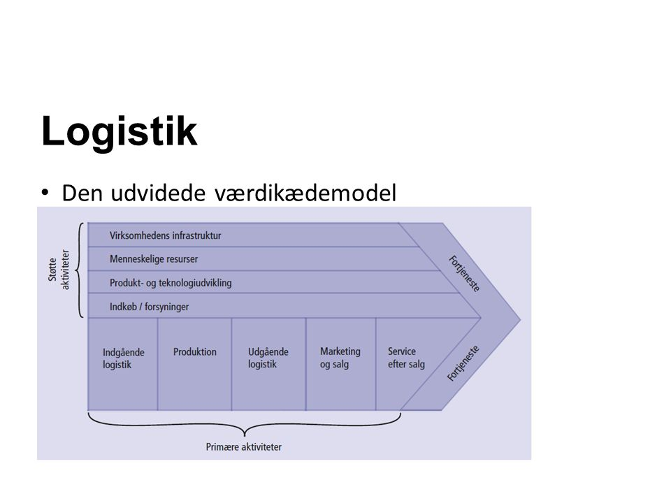 Logistik Den udvidede værdikædemodel