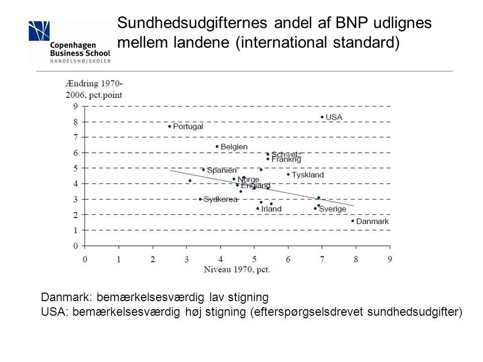 Sundhedsudgifternes andel af BNP udlignes mellem landene (international standard) Danmark: bemærkelsesværdig lav stigning USA: bemærkelsesværdig høj stigning (efterspørgselsdrevet sundhedsudgifter)
