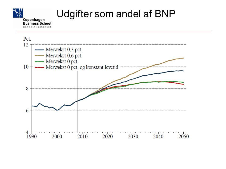 Udgifter som andel af BNP