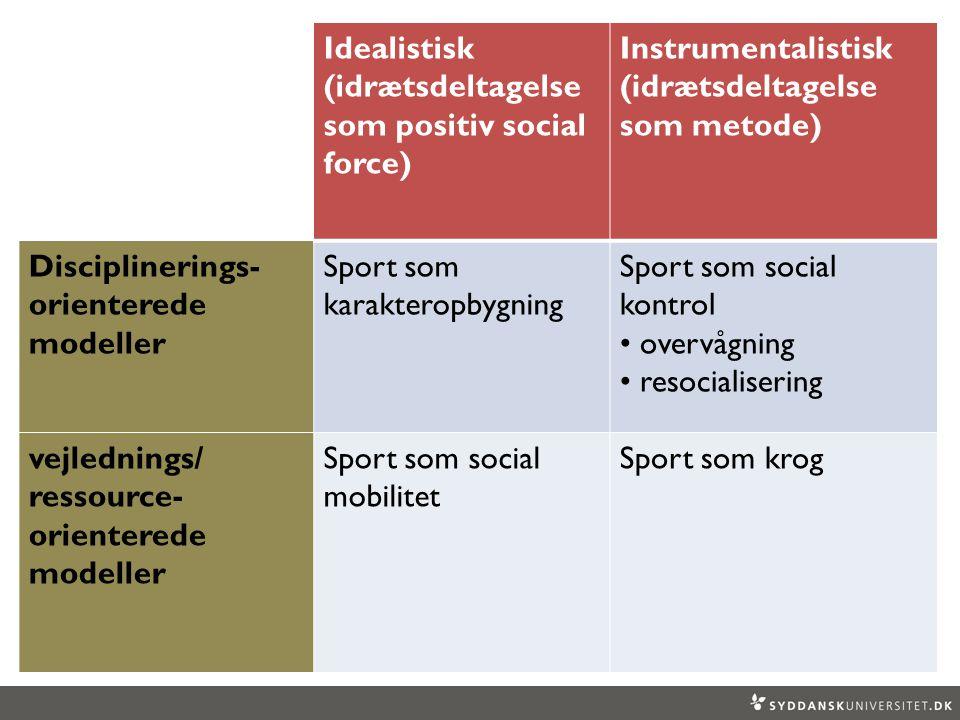 Idealistisk (idrætsdeltagelse som positiv social force) Instrumentalistisk (idrætsdeltagelse som metode) Disciplinerings- orienterede modeller Sport som karakteropbygning Sport som social kontrol overvågning resocialisering vejlednings/ ressource- orienterede modeller Sport som social mobilitet Sport som krog