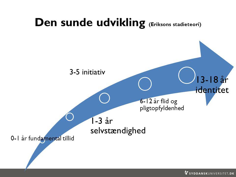 Den sunde udvikling (Eriksons stadieteori) 0-1 år fundamental tillid 1-3 år selvstændighed 3-5 initiativ 6-12 år flid og pligtopfyldenhed 13-18 år identitet