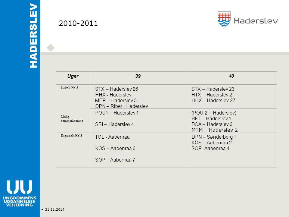 Type Navn 21.11.2014 HADERSLEV Uger3940 Lokale Hold Mulig sammenlægning STX – Haderslev 26 HHX - Haderslev MER – Haderslev 3 DPN – Riber - Haderslev STX – Haderslev 23 HTX – Haderslev 2 HHX – Haderslev 27 POU1 – Haderslev 1 SSI – Haderslev 4 (POU 2 – Haderslev) BFT – Haderslev 1 BOA – Haderslev 6 MTM – Haderslev 2 Regionale Hold TOL - Aabenraa KOS – Aabenraa 6 SOP – Aabenraa 7 DPN – Sønderborg 1 KOS – Aabenraa 2 SOP- Aabenraa 4 2010-2011