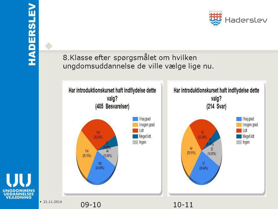 Type Navn 21.11.2014 HADERSLEV 8.Klasse efter spørgsmålet om hvilken ungdomsuddannelse de ville vælge lige nu.