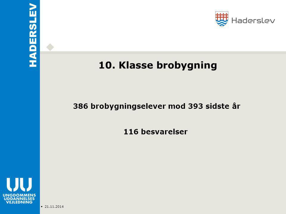 Type Navn 21.11.2014 HADERSLEV 386 brobygningselever mod 393 sidste år 116 besvarelser 10.