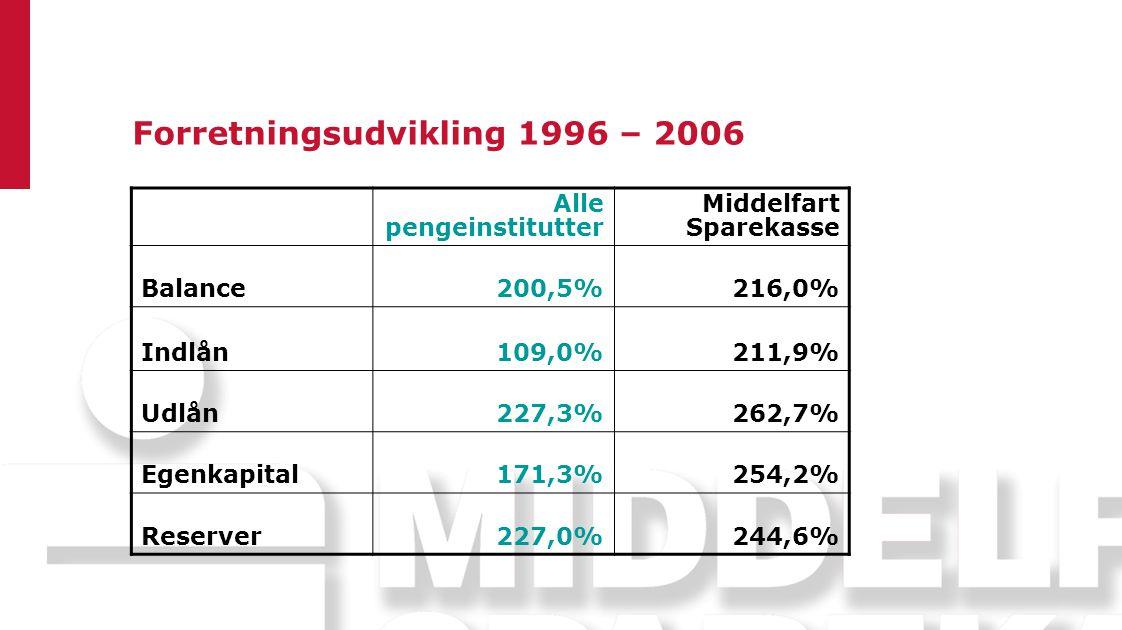Forretningsudvikling 1996 – 2006 Alle pengeinstitutter Middelfart Sparekasse Balance200,5%216,0% Indlån109,0%211,9% Udlån227,3%262,7% Egenkapital171,3%254,2% Reserver227,0%244,6%