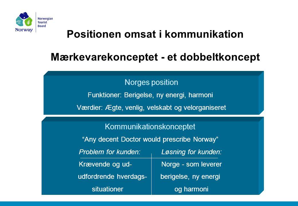 Positionen omsat i kommunikation Mærkevarekonceptet - et dobbeltkoncept Norges position Funktioner: Berigelse, ny energi, harmoni Værdier: Ægte, venlig, velskabt og velorganiseret Kommunikationskonceptet Any decent Doctor would prescribe Norway Problem for kunden:Løsning for kunden: Krævende og ud-Norge - som leverer udfordrende hverdags-berigelse, ny energi situationerog harmoni
