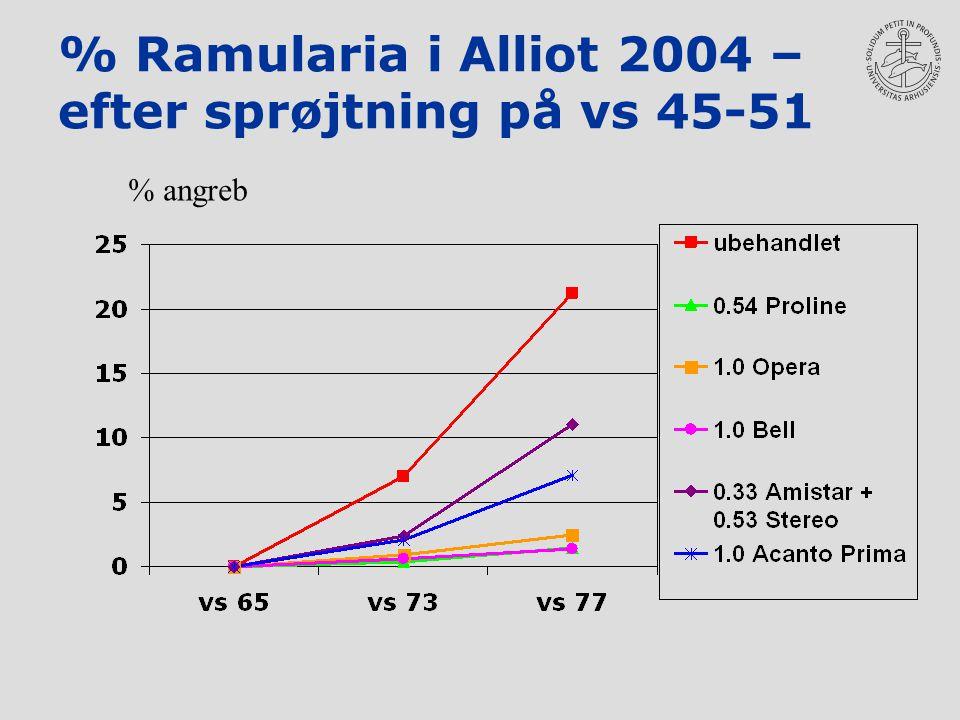 % Ramularia i Alliot 2004 – efter sprøjtning på vs 45-51 % angreb