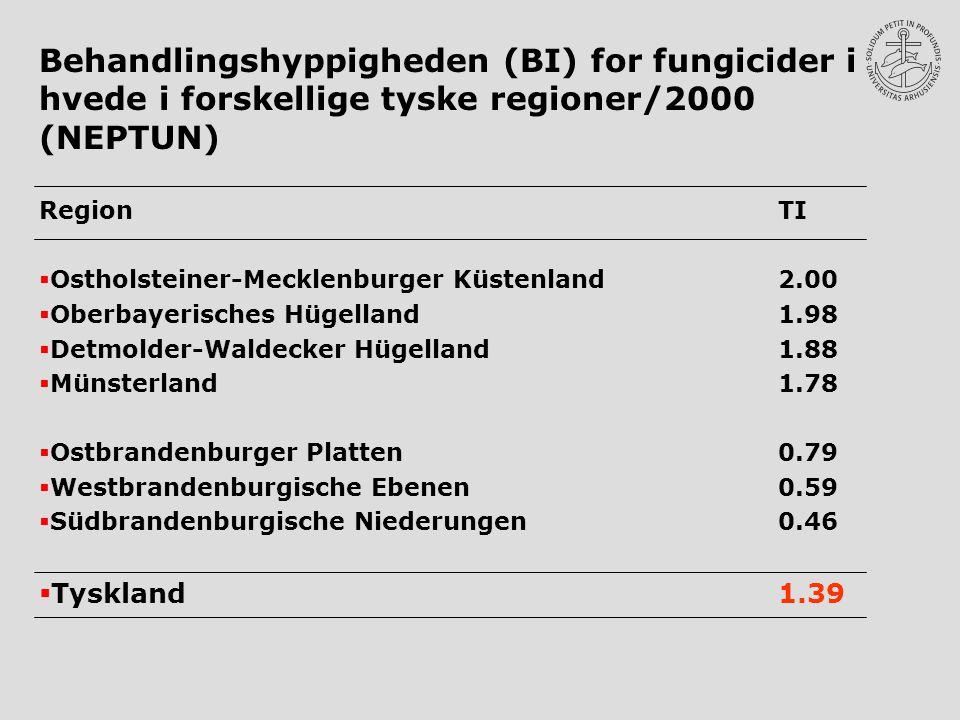 Behandlingshyppigheden (BI) for fungicider i hvede i forskellige tyske regioner/2000 (NEPTUN) Region TI  Ostholsteiner-Mecklenburger Küstenland2.00  Oberbayerisches Hügelland1.98  Detmolder-Waldecker Hügelland1.88  Münsterland1.78  Ostbrandenburger Platten0.79  Westbrandenburgische Ebenen0.59  Südbrandenburgische Niederungen0.46  Tyskland1.39