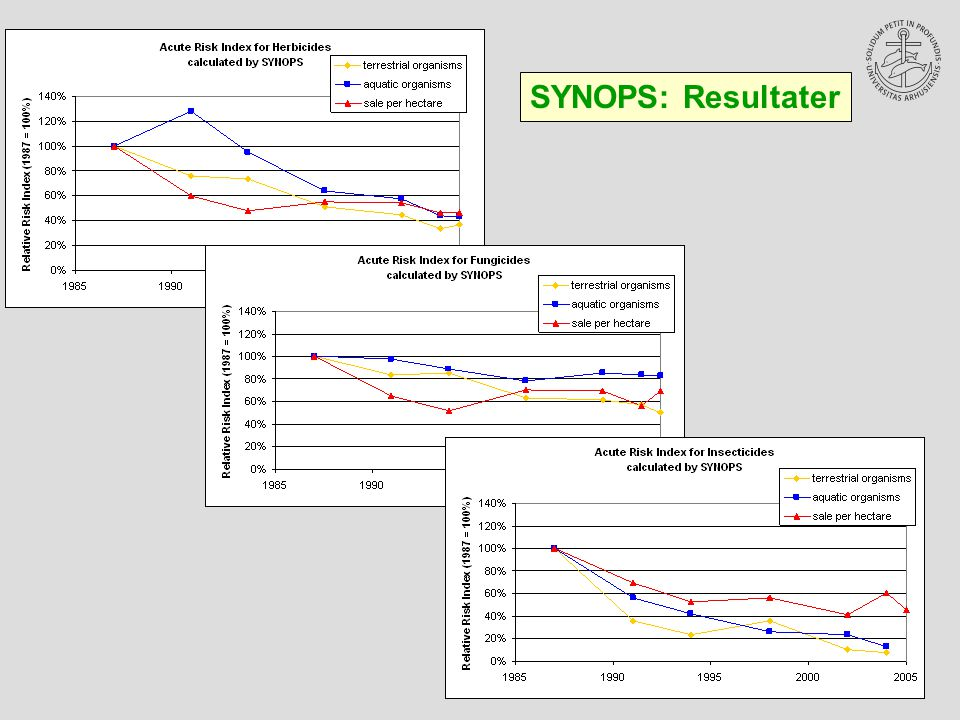 SYNOPS: Resultater