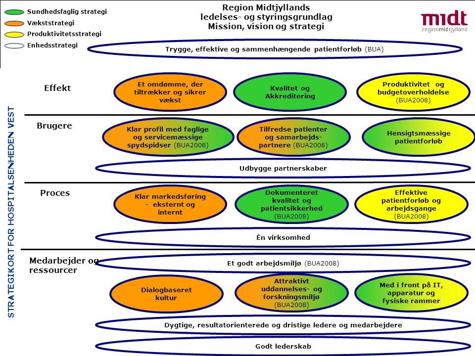 Hospitalsenheden Vest Et omdømme, der tiltrækker og sikrer vækst Kvalitet og Akkreditering Produktivitet og budgetoverholdelse (BUA2008) Trygge, effektive og sammenhængende patientforløb (BUA) Effekt Region Midtjyllands ledelses- og styringsgrundlag Mission, vision og strategi Sundhedsfaglig strategi Vækststrategi Produktivitetsstrategi Enhedsstrategi Brugere Hensigtsmæssige patientforløb Tilfredse patienter og samarbejds- partnere (BUA2008) Klar profil med faglige og servicemæssige spydspidser (BUA2008) Udbygge partnerskaber Proces Effektive patientforløb og arbejdsgange (BUA2008) Dokumenteret kvalitet og patientsikkerhed (BUA2008) Klar markedsføring - eksternt og internt Én virksomhed Et godt arbejdsmiljø (BUA2008) Med i front på IT, apparatur og fysiske rammer Attraktivt uddannelses- og forskningsmiljø (BUA2008) Dialogbaseret kultur Dygtige, resultatorienterede og dristige ledere og medarbejdere Godt lederskab STRATEGIKORT FOR HOSPITALSENHEDEN VEST Medarbejder og ressourcer