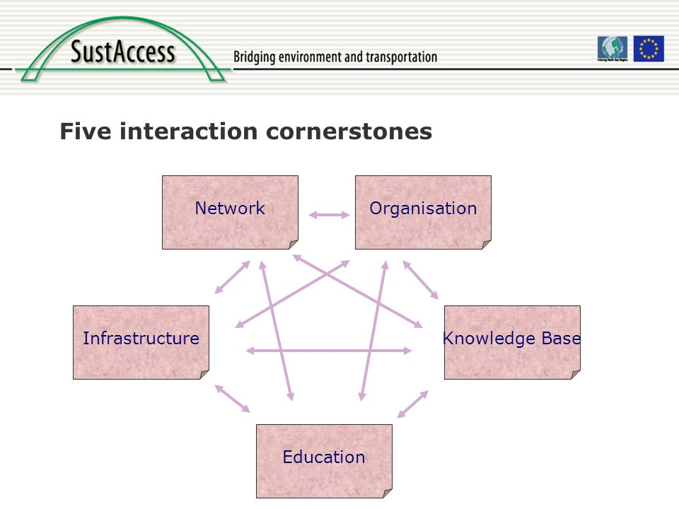 Five interaction cornerstones Network Education Knowledge BaseInfrastructure Organisation
