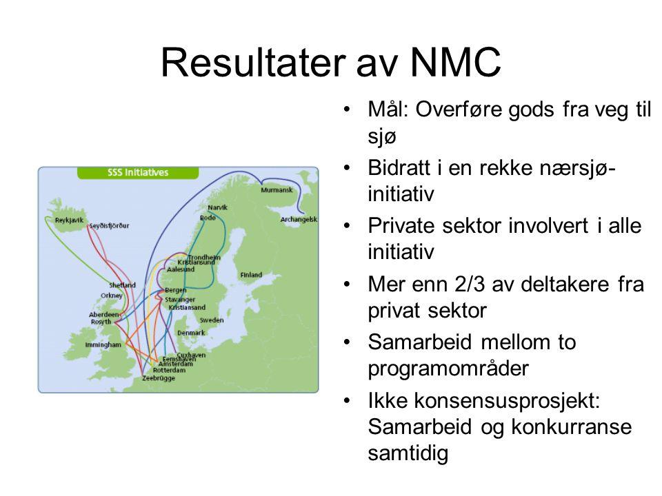 Resultater av NMC Mål: Overføre gods fra veg til sjø Bidratt i en rekke nærsjø- initiativ Private sektor involvert i alle initiativ Mer enn 2/3 av deltakere fra privat sektor Samarbeid mellom to programområder Ikke konsensusprosjekt: Samarbeid og konkurranse samtidig