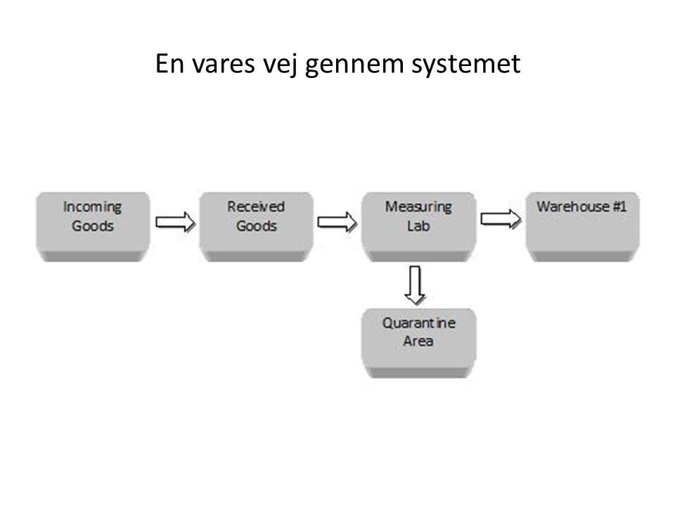 En vares vej gennem systemet