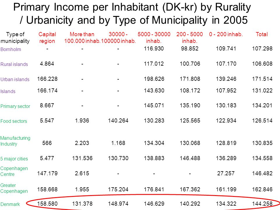 21-11-2014 26 Type of municipality Capital region More than 100.000 inhab.