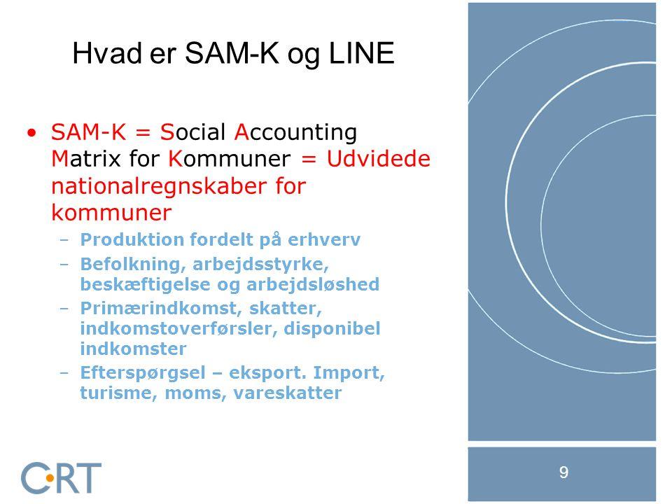 21-11-2014 9 SAM-K = Social Accounting Matrix for Kommuner = Udvidede nationalregnskaber for kommuner –Produktion fordelt på erhverv –Befolkning, arbejdsstyrke, beskæftigelse og arbejdsløshed –Primærindkomst, skatter, indkomstoverførsler, disponibel indkomster –Efterspørgsel – eksport.