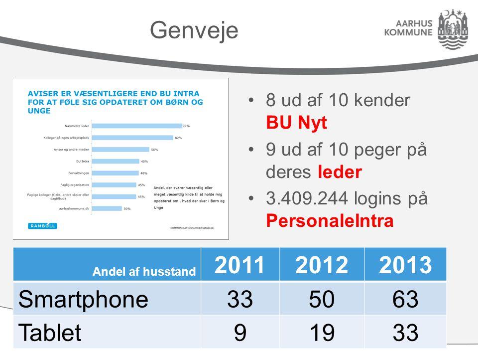 Genveje 8 ud af 10 kender BU Nyt 9 ud af 10 peger på deres leder 3.409.244 logins på PersonaleIntra Andel af husstand 201120122013 Smartphone335063 Tablet91933