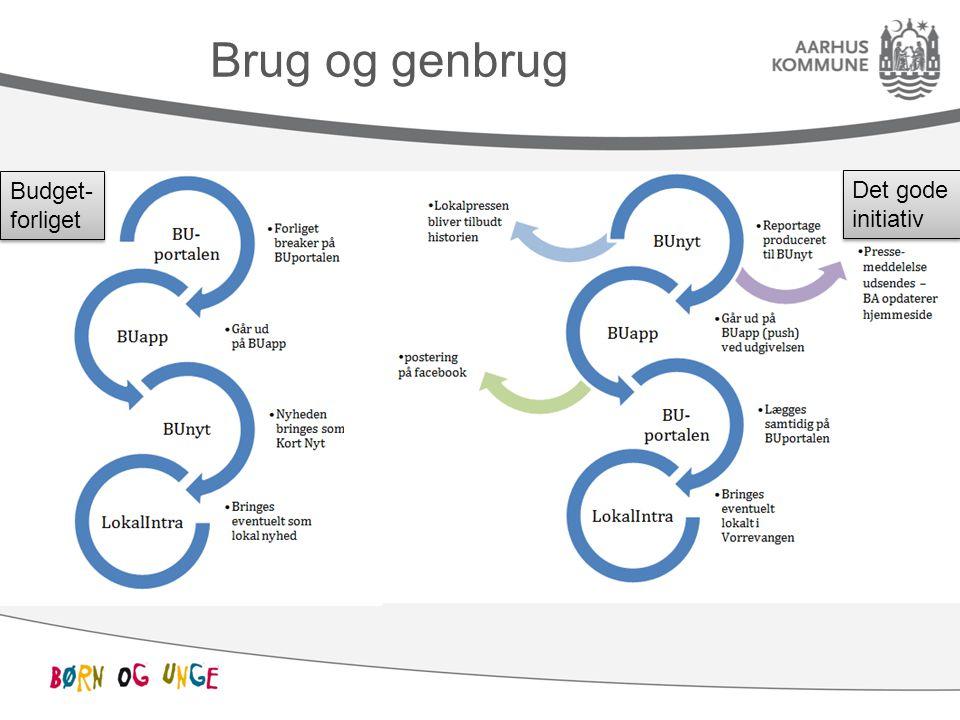 Brug og genbrug Budget- forliget Budget- forliget Det gode initiativ Det gode initiativ