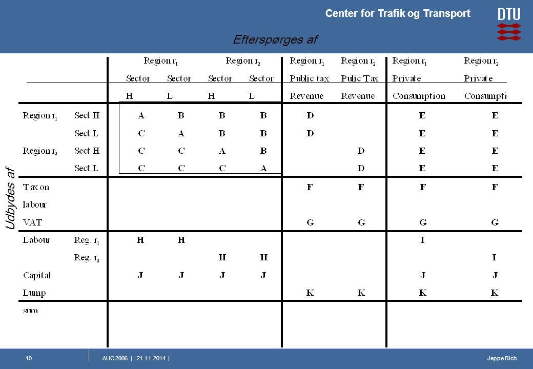 Jeppe Rich Center for Trafik og Transport AUC 2006 | 21-11-2014 |10 Efterspørges af Udbydes af