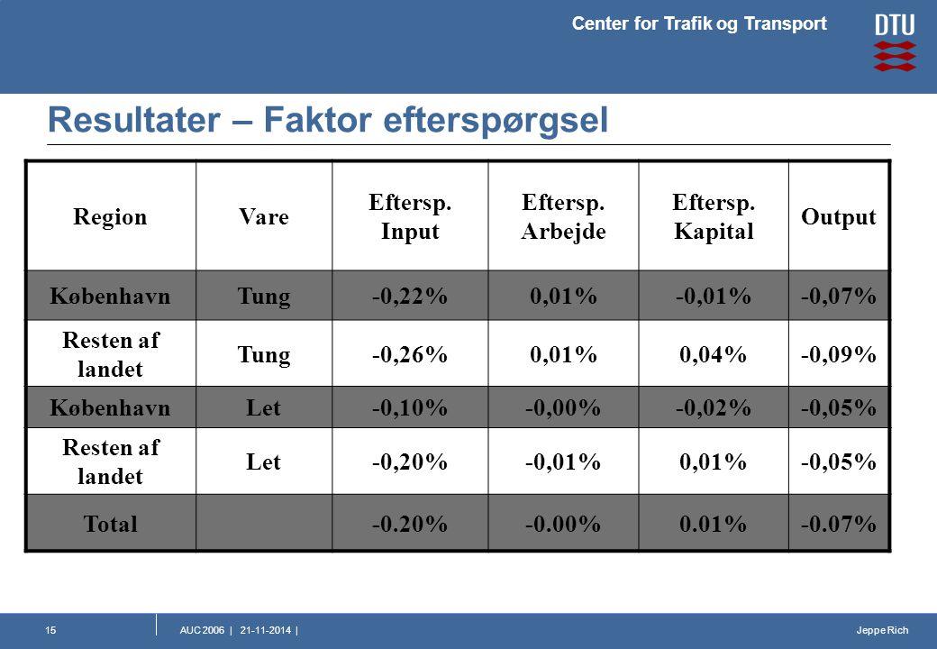 Jeppe Rich Center for Trafik og Transport AUC 2006   21-11-2014  15 Resultater – Faktor efterspørgsel RegionVare Eftersp.