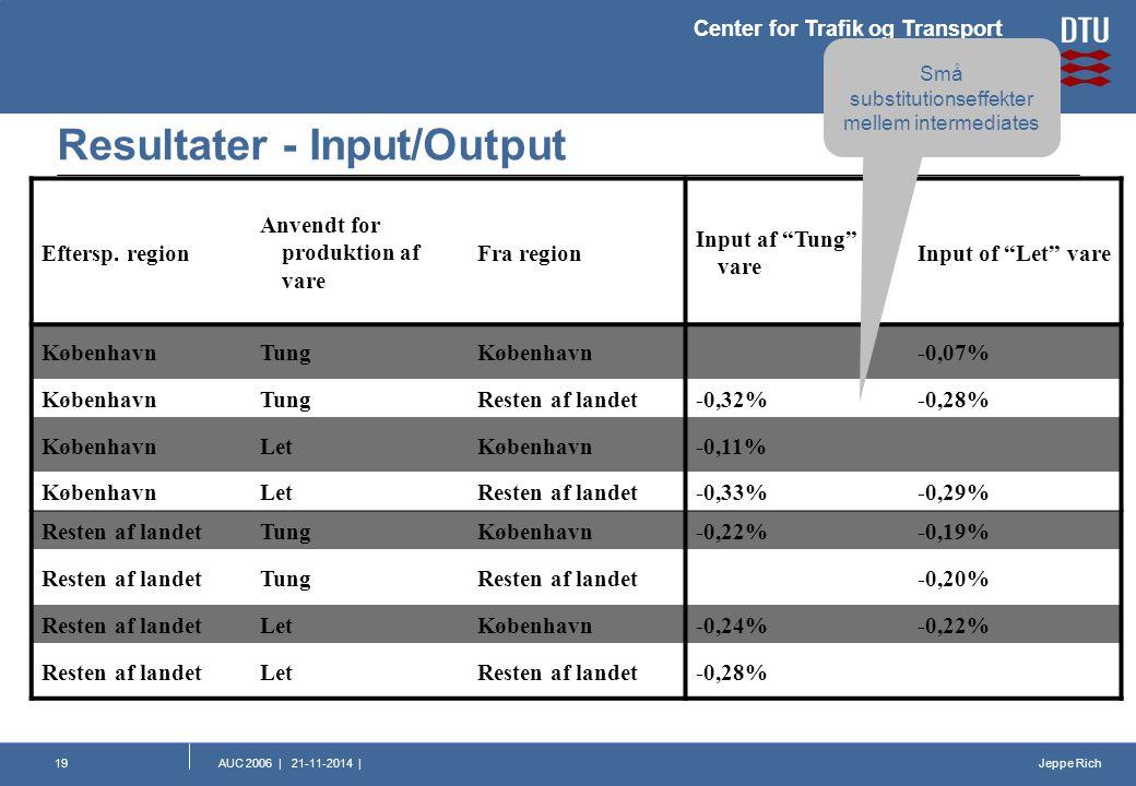 Jeppe Rich Center for Trafik og Transport AUC 2006   21-11-2014  19 Resultater - Input/Output Eftersp.