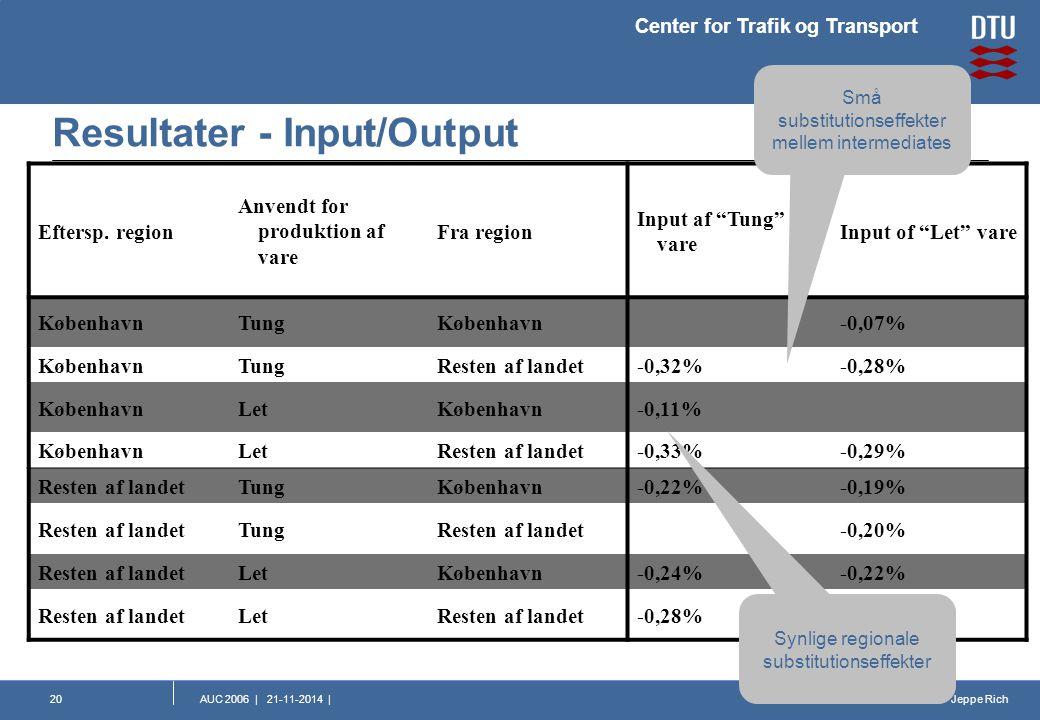 Jeppe Rich Center for Trafik og Transport AUC 2006 | 21-11-2014 |20 Resultater - Input/Output Eftersp.